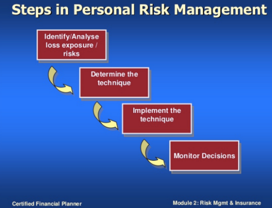 codefibo-steps-in-personal-risk-management