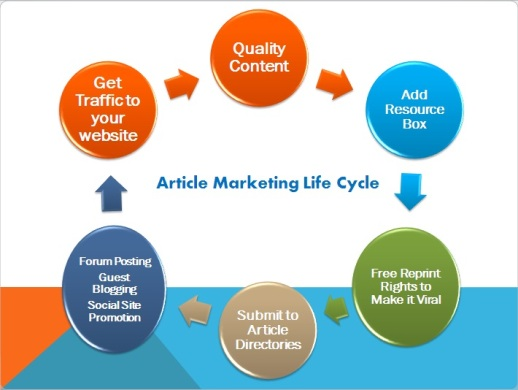 lurcosa-article-marketing-life-cycle