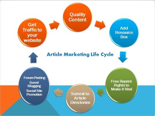 lurcosa-article-marketing-life-cycle